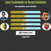Luca Tremolada vs Bryan Cristante h2h player stats
