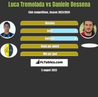 Luca Tremolada vs Daniele Dessena h2h player stats