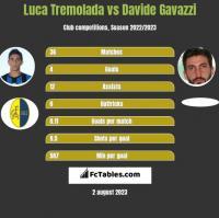 Luca Tremolada vs Davide Gavazzi h2h player stats