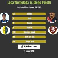 Luca Tremolada vs Diego Perotti h2h player stats