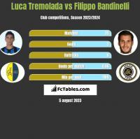 Luca Tremolada vs Filippo Bandinelli h2h player stats