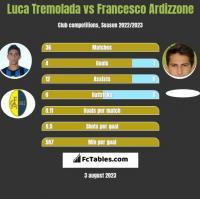 Luca Tremolada vs Francesco Ardizzone h2h player stats