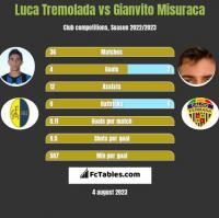Luca Tremolada vs Gianvito Misuraca h2h player stats