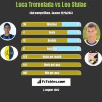 Luca Tremolada vs Leo Stulac h2h player stats