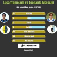 Luca Tremolada vs Leonardo Morosini h2h player stats