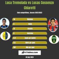 Luca Tremolada vs Lucas Cossenzo Chiaretti h2h player stats