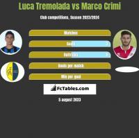 Luca Tremolada vs Marco Crimi h2h player stats