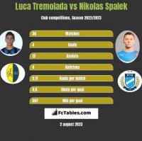 Luca Tremolada vs Nikolas Spalek h2h player stats