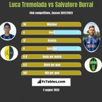 Luca Tremolada vs Salvatore Burrai h2h player stats