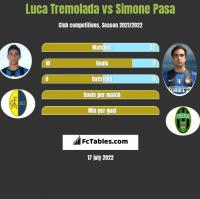 Luca Tremolada vs Simone Pasa h2h player stats