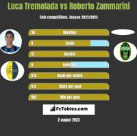 Luca Tremolada vs Roberto Zammarini h2h player stats