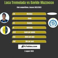 Luca Tremolada vs Davide Mazzocco h2h player stats