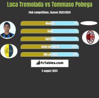 Luca Tremolada vs Tommaso Pobega h2h player stats