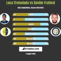 Luca Tremolada vs Davide Frattesi h2h player stats