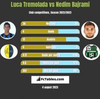 Luca Tremolada vs Nedim Bajrami h2h player stats