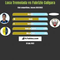 Luca Tremolada vs Fabrizio Caligara h2h player stats