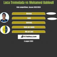 Luca Tremolada vs Mohamed Bahlouli h2h player stats