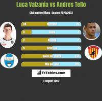 Luca Valzania vs Andres Tello h2h player stats