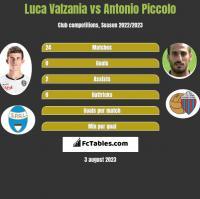 Luca Valzania vs Antonio Piccolo h2h player stats