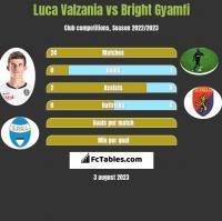 Luca Valzania vs Bright Gyamfi h2h player stats