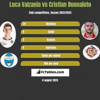 Luca Valzania vs Cristian Buonaiuto h2h player stats