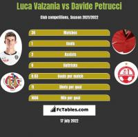 Luca Valzania vs Davide Petrucci h2h player stats