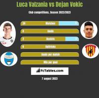 Luca Valzania vs Dejan Vokic h2h player stats