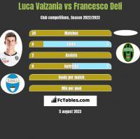 Luca Valzania vs Francesco Deli h2h player stats