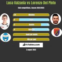 Luca Valzania vs Lorenzo Del Pinto h2h player stats