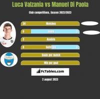 Luca Valzania vs Manuel Di Paola h2h player stats