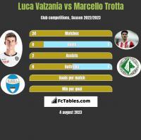 Luca Valzania vs Marcello Trotta h2h player stats