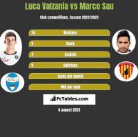 Luca Valzania vs Marco Sau h2h player stats