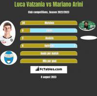 Luca Valzania vs Mariano Arini h2h player stats