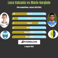 Luca Valzania vs Mario Gargiulo h2h player stats