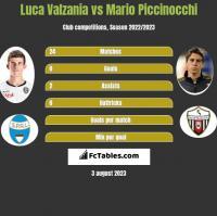 Luca Valzania vs Mario Piccinocchi h2h player stats