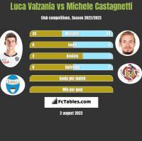 Luca Valzania vs Michele Castagnetti h2h player stats