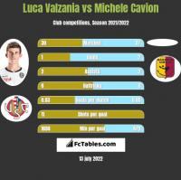 Luca Valzania vs Michele Cavion h2h player stats