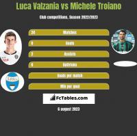 Luca Valzania vs Michele Troiano h2h player stats