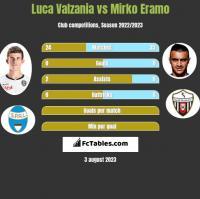 Luca Valzania vs Mirko Eramo h2h player stats