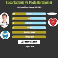Luca Valzania vs Paolo Bartolomei h2h player stats