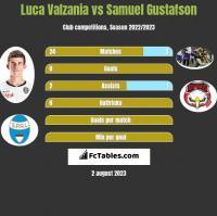 Luca Valzania vs Samuel Gustafson h2h player stats