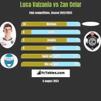Luca Valzania vs Zan Celar h2h player stats