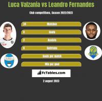 Luca Valzania vs Leandro Fernandes h2h player stats