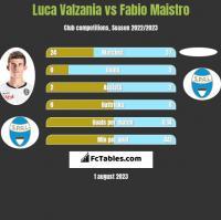 Luca Valzania vs Fabio Maistro h2h player stats