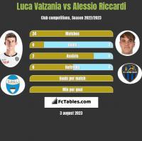 Luca Valzania vs Alessio Riccardi h2h player stats