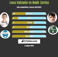 Luca Valzania vs Nadir Zortea h2h player stats