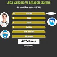 Luca Valzania vs Amadou Diambo h2h player stats