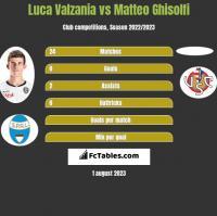 Luca Valzania vs Matteo Ghisolfi h2h player stats