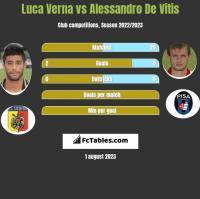 Luca Verna vs Alessandro De Vitis h2h player stats