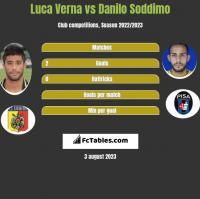 Luca Verna vs Danilo Soddimo h2h player stats